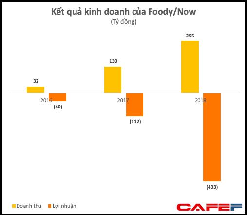GrabFood hâm nóng mảng giao đồ ăn đẩy mức lỗ của Now tăng gấp 4 lên 432 tỷ chỉ sau 1 năm - Ảnh 1.