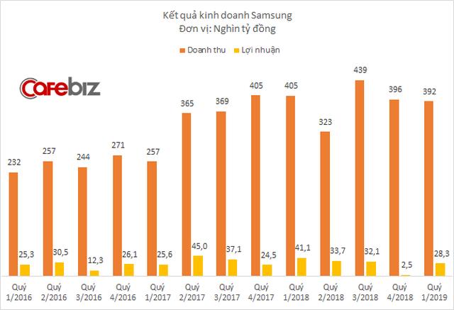 Lợi nhuận Samsung Việt Nam giảm mạnh, công ty sản xuất màn hình Samsung Display Vietnam bất ngờ thua lỗ nghìn tỷ đồng - Ảnh 1.