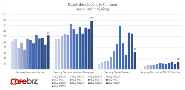Lợi nhuận Samsung Việt Nam giảm mạnh, công ty sản xuất màn hình Samsung Display Vietnam bất ngờ thua lỗ nghìn tỷ đồng - Ảnh 3.