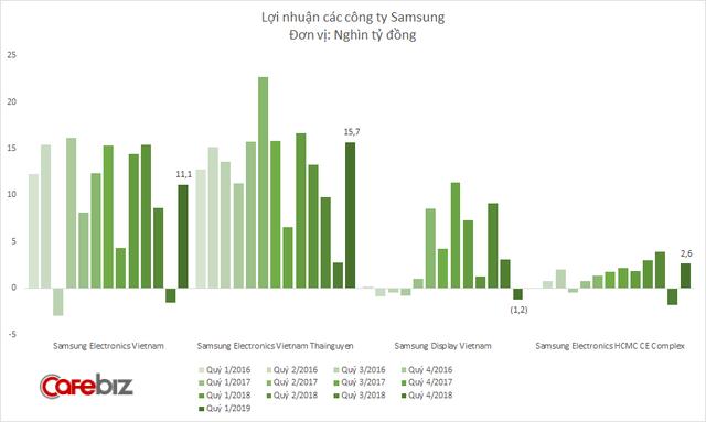 Lợi nhuận Samsung Việt Nam giảm mạnh, công ty sản xuất màn hình Samsung Display Vietnam bất ngờ thua lỗ nghìn tỷ đồng - Ảnh 4.