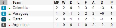 Thi đấu kiên cường, người quen cũ của U23 Việt Nam suýt gây thêm cú sốc tại Copa America - Ảnh 2.