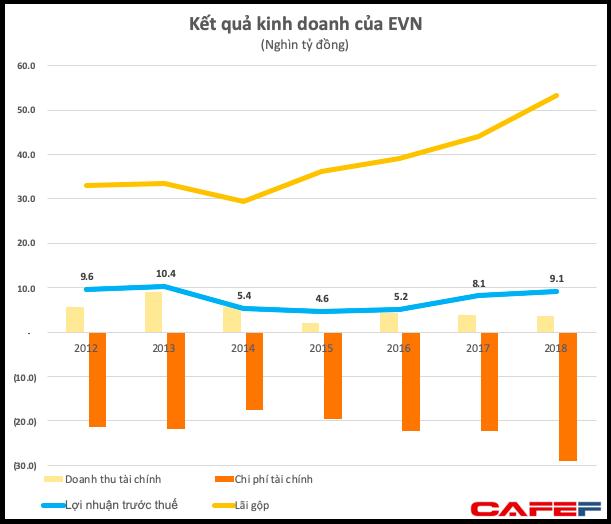 Chưa cần tăng giá điện, lợi nhuận 2018 của EVN vẫn lên cao nhất 6 năm với hơn 9.000 tỷ đồng - Ảnh 1.