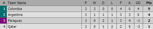 Messi mờ nhạt, Argentina vẫn được giải cứu nhờ người quen của U23 Việt Nam - Ảnh 3.