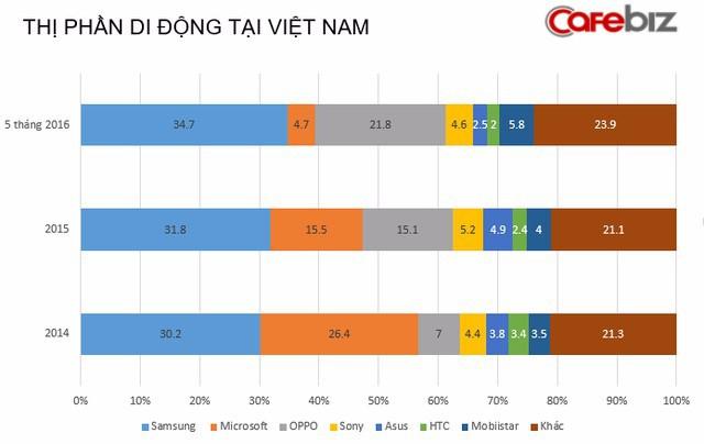 Những ngôi sao giải trí dần vắng bóng trong quảng cáo smartphone Việt, vì sao lại thế? - Ảnh 2.