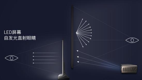 Đừng mua TV kích thước lớn nữa, thiết bị trình chiếu này mới chính là thứ bạn cần - Ảnh 3.