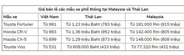 Giá ô tô liên tục giảm sâu, dân Việt vẫn chê cao ngất ngưởng - Ảnh 1.