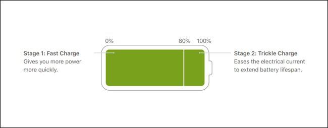 iOS 13 giúp Iphone tiết kiệm pin bằng cách chỉ cho sạc tới... 80% - Ảnh 1.