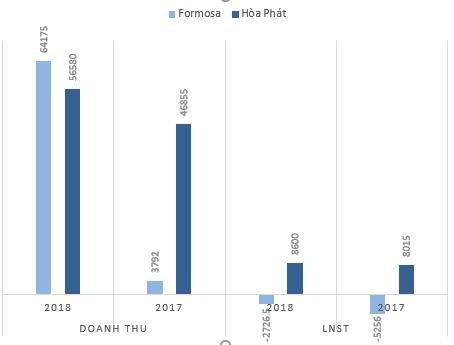 Mới đi vào hoạt động, Formosa Hà Tĩnh đã vượt xa Hòa Phát với doanh thu gần 3 tỷ USD - Ảnh 3.
