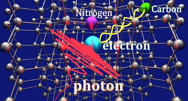 Thành tựu mới của giới khoa học: Dịch chuyển lượng tử một hạt photon mang thông tin vào khoảng trống nằm giữa viên kim cương - Ảnh 1.
