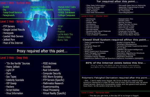 Đáy vực Mariana Web: Nơi tăm tối và khó truy cập nhất của thế giới bóng tối của Internet - Ảnh 1.