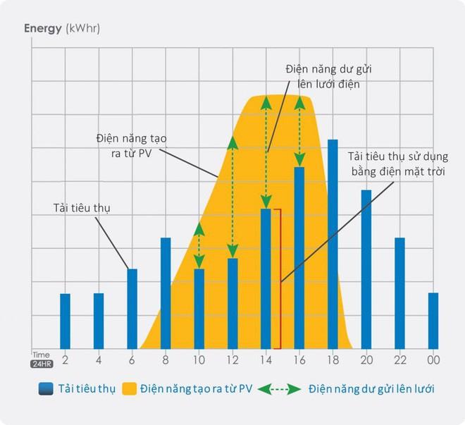 Định đầu tư điện mặt trời cho gia đình? Hãy nắm chắc 5 vấn đề này trước đã - Ảnh 1.