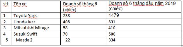 Xe hatchback hạng B giảm giá mạnh cạnh tranh với xe hạng A - Ảnh 4.