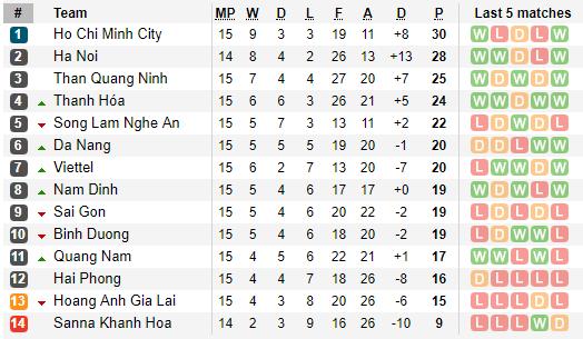 Công Phượng rạng rỡ trời Âu, Tuấn Anh - Xuân Trường thua tan nát, lo rơi hạng V.League - Ảnh 5.