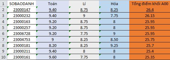 """Hà Giang - Hòa Bình - Sơn La """"đội sổ"""" điểm thi thấp, tỉ lệ trượt tốt nghiệp tăng - Ảnh 3."""