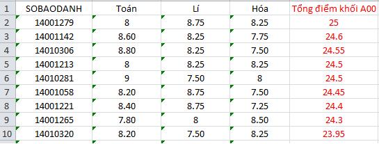 """Hà Giang - Hòa Bình - Sơn La """"đội sổ"""" điểm thi thấp, tỉ lệ trượt tốt nghiệp tăng - Ảnh 4."""