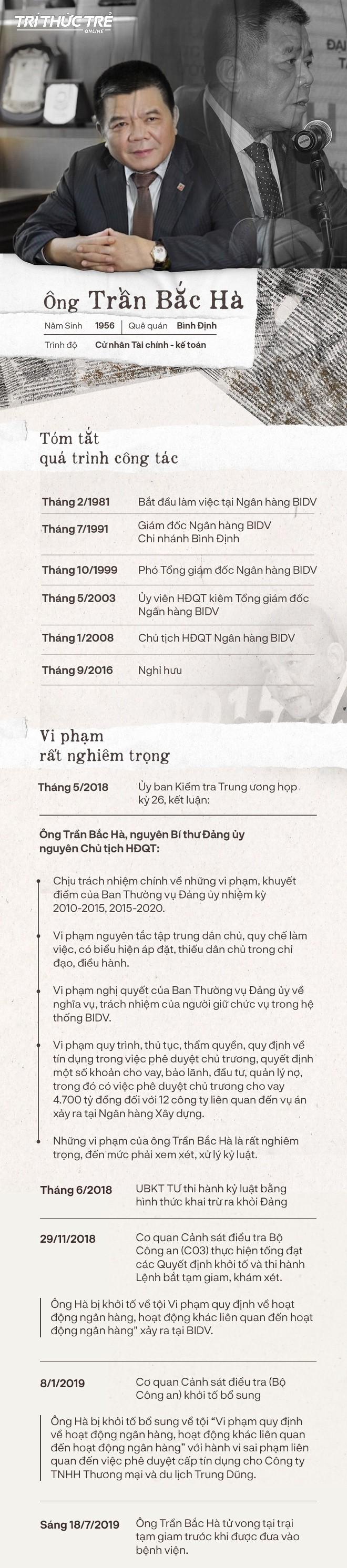 Các dấu mốc trong cuộc đời cựu Chủ tịch ngân hàng BIDV Trần Bắc Hà - Ảnh 1.