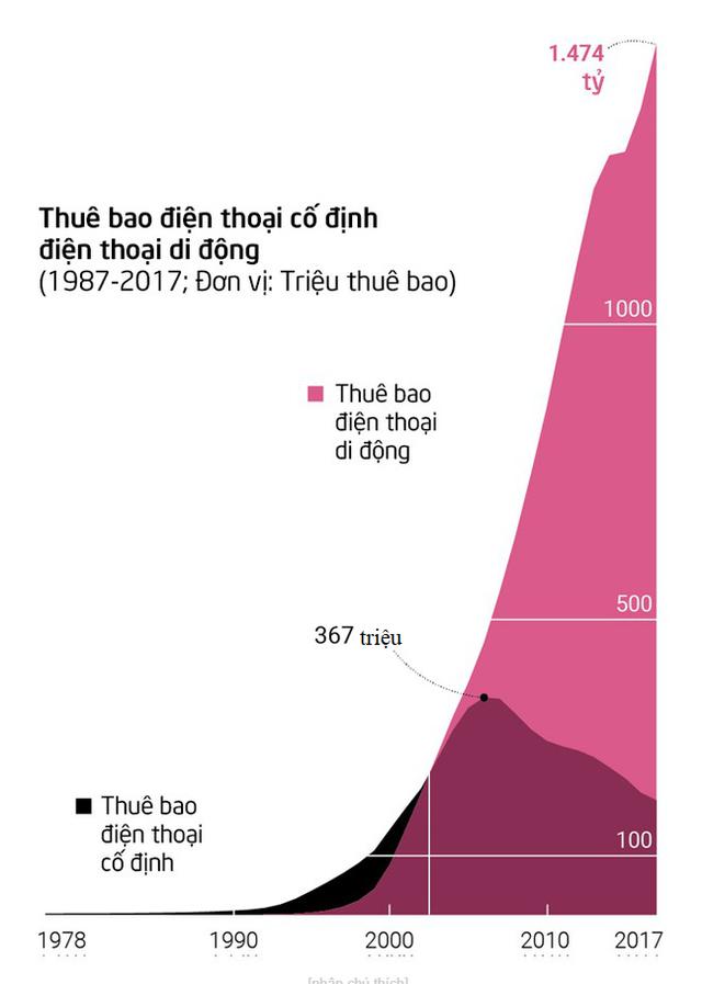Từ tem phiếu đến smartwatch: Bộ tranh thú vị về sự thay đổi vượt bậc trong đời sống của người dân Trung Quốc sau 40 năm mở cửa nền kinh tế - Ảnh 16.