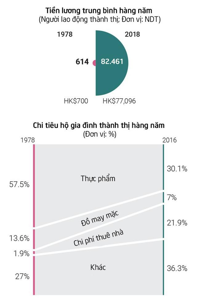 Từ tem phiếu đến smartwatch: Bộ tranh thú vị về sự thay đổi vượt bậc trong đời sống của người dân Trung Quốc sau 40 năm mở cửa nền kinh tế - Ảnh 18.