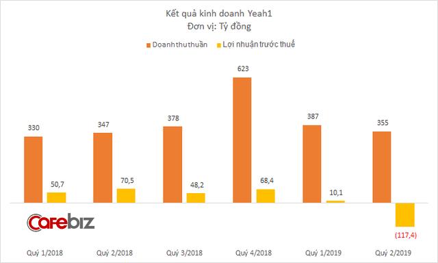 Sự cố Youtube giáng một đòn mạnh vào Yeah1: Riêng quý 2 lỗ tới 117 tỷ đồng - Ảnh 1.