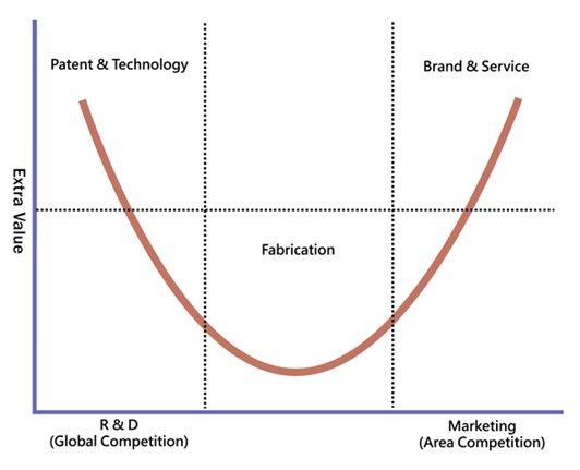 Từ hiện tượng Asanzo, giá trị gia tăng của công nghiệp điện tử Việt Nam ở đâu trên biểu đồ Đường cong nụ cười của nhà sáng lập Acer? - Ảnh 1.