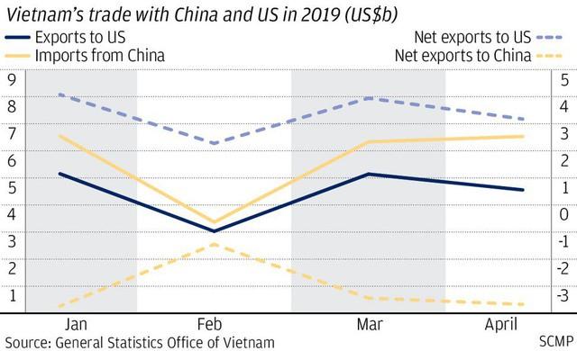 South China Morning Post: Tại sao thặng dư thương mại với Hoa Kỳ không phải là thuốc thần cho Việt Nam? - Ảnh 1.