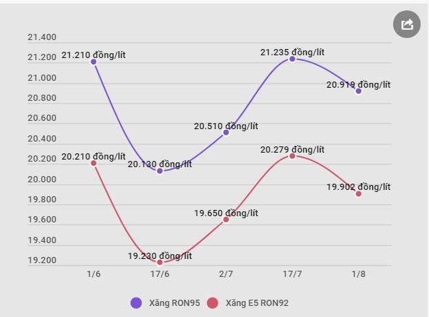 Từ 15 giờ ngày 1/8, giá xăng RON95 giảm hơn 300 đồng mỗi lít  - Ảnh 1.