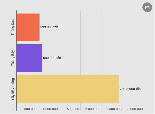 Nhập khẩu dầu thô tăng đột biến, vượt 2,3 tỷ USD trong 7 tháng - Ảnh 1.