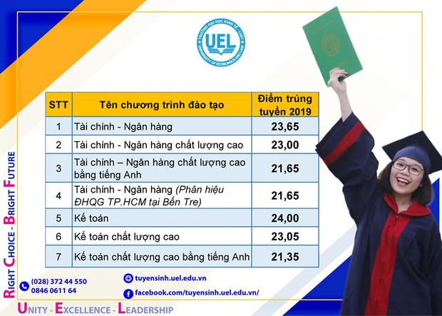 Điểm chuẩn các trường Đại học trên cả nước năm 2019 - Ảnh 74.