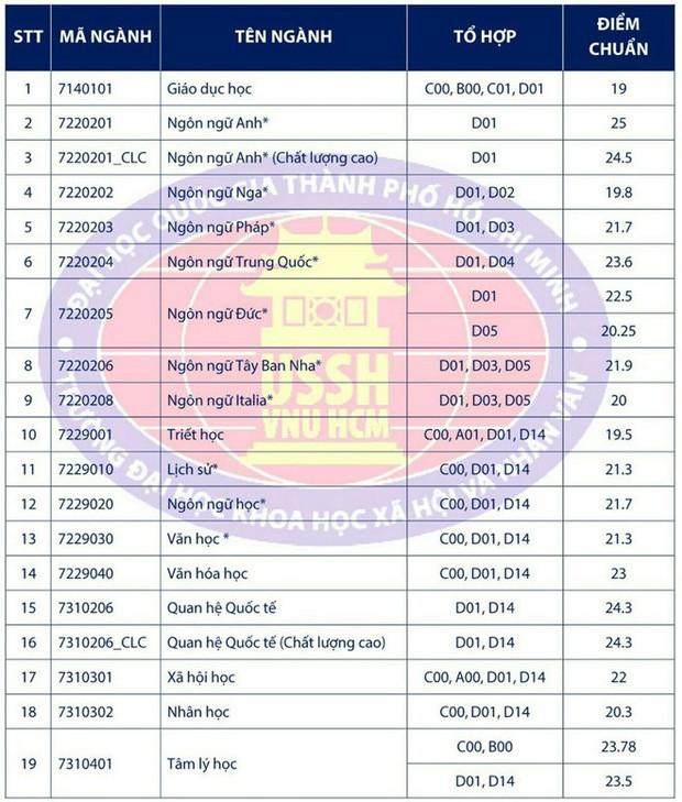 Điểm chuẩn các trường Đại học trên cả nước năm 2019 - Ảnh 91.