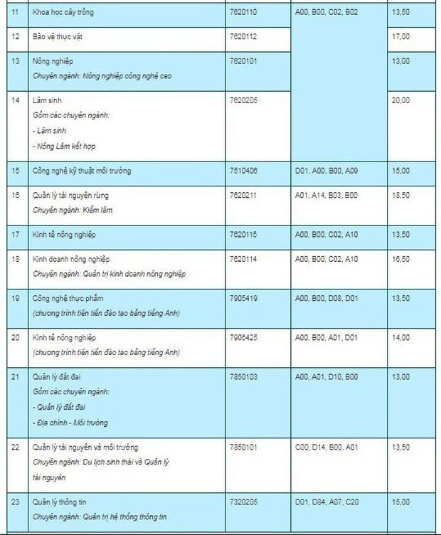 Điểm chuẩn các trường Đại học trên cả nước năm 2019 - Ảnh 123.