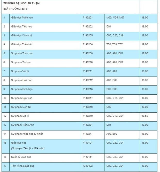 Điểm chuẩn các trường Đại học trên cả nước năm 2019 - Ảnh 126.