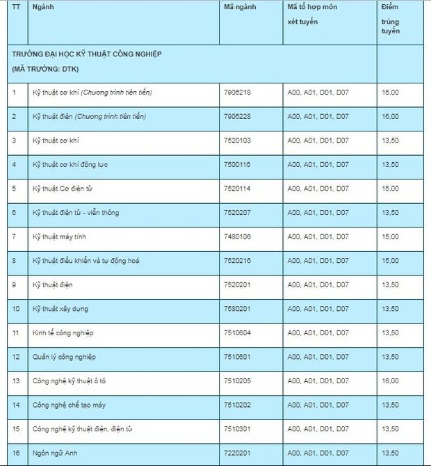 Điểm chuẩn các trường Đại học trên cả nước năm 2019 - Ảnh 129.