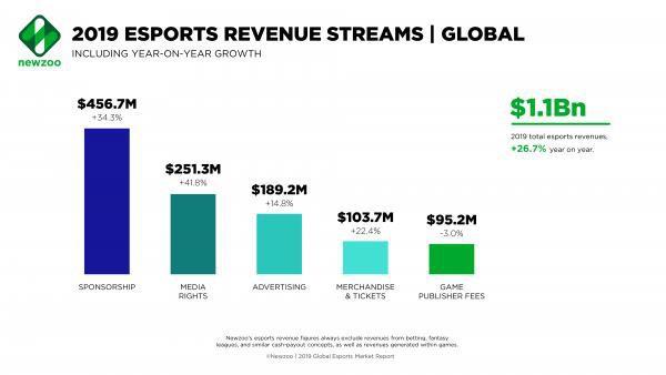 """""""Mổ xẻ"""" doanh thu tỷ đô của các công ty eSports: Nhà tài trợ là nguồn sống, tương lai hướng về sân vận động như các môn thể thao khác - Ảnh 1."""