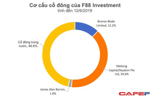 Huy động vốn từ Mai Phương Thúy, F88 dự kiến lãi cả nghìn tỷ sau 2 năm nữa, tỷ suất lợi nhuận ăn đứt mọi tổ chức tín dụng - Ảnh 1.