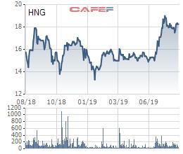 Hoàn tất chuyển đổi trái phiếu cho THACO, tỷ lệ sở hữu của nhóm HAGL tại HAGL Agrico xuống dưới mức chi phối 50% - Ảnh 3.