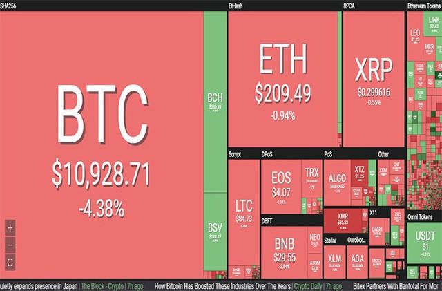 Thị trường tiền ảo rực đỏ, Bitcoin tụt dốc hơn 4% - Ảnh 1.