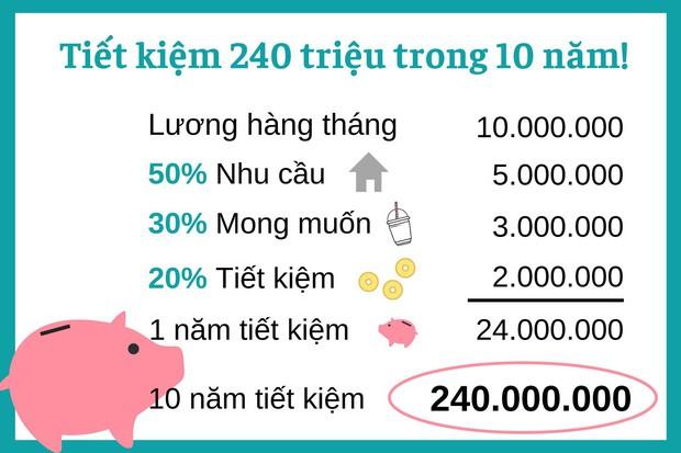 Shark Linh chỉ cách tiết kiệm 240 triệu trong 10 năm, dân tình nhắm kiểu này 80 tuổi mới mua nổi nhà chung cư - ảnh 2