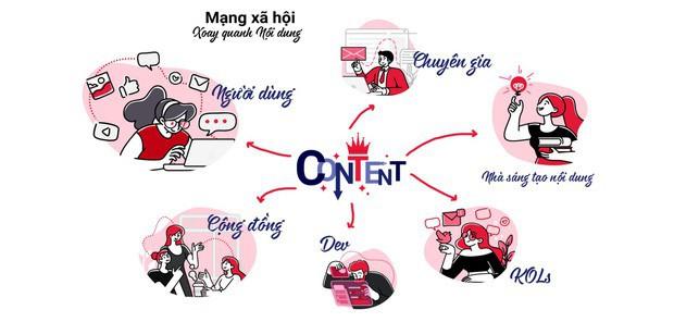 MXH Lotus có cơ chế chống lại tin giả riêng, hạn chế nội dung xấu, đặt mục tiêu 4 triệu người dùng - Ảnh 2.