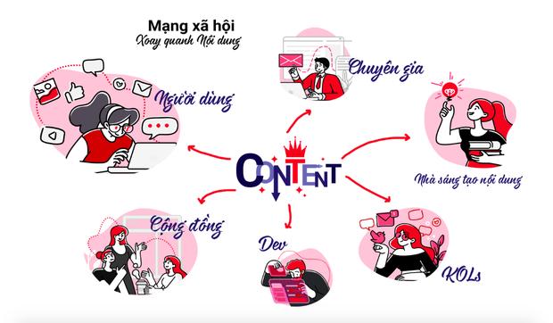 Từ chuyện Lotus: Hoá ra MXH make in Việt Nam vẫn luôn là ước mơ của nhiều người trẻ sử dụng internet - Ảnh 1.