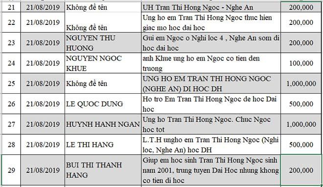Nữ sinh nghèo phải cất giấy báo nhập học phấn chấn, xúc động trong ngày đầu tiên ra Hà Nội nhập học - Ảnh 5.