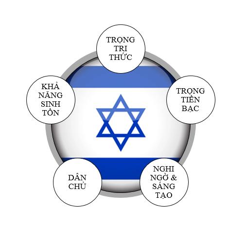 Báu vật của người Do Thái khiến thế giới nể phục: Dám làm dám chịu! - Ảnh 4.