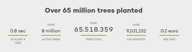 Muốn cứu Trái đất hãy bỏ Google: Công cụ tìm kiếm này dành 80% lợi nhuận để trồng rừng, cứ 45 lượt sử dụng lại thêm một cây xanh mới được tạo ra - Ảnh 4.