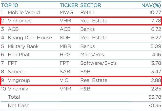 Dragon Capital lần đầu đưa cổ phiếu VinGroup vào top những khoản đầu tư lớn nhất danh mục - Ảnh 1.
