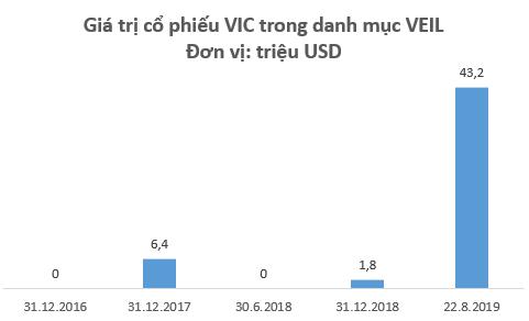 Dragon Capital lần đầu đưa cổ phiếu VinGroup vào top những khoản đầu tư lớn nhất danh mục - Ảnh 2.