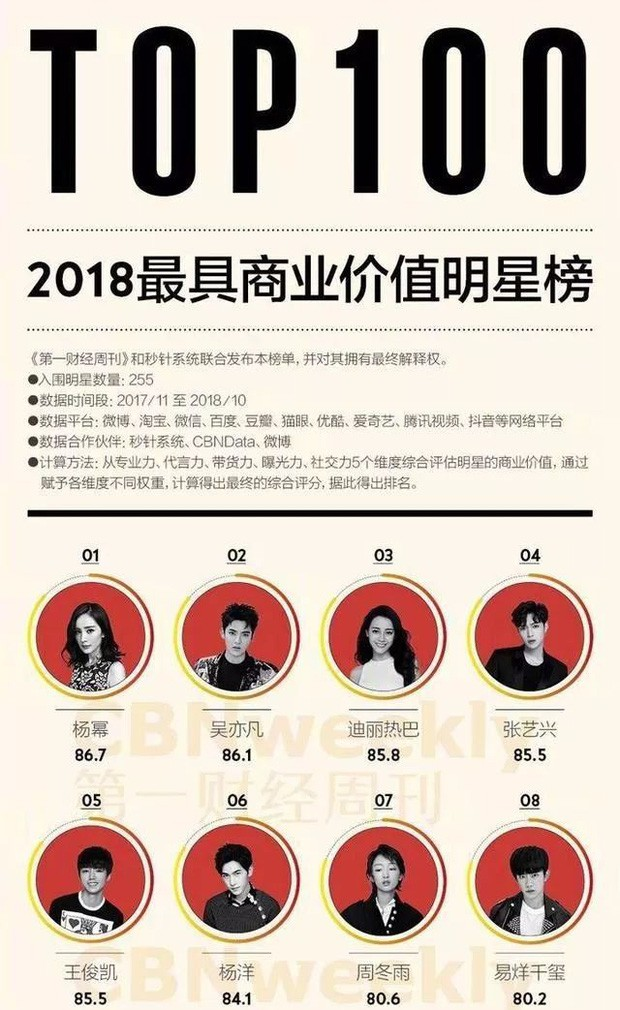Phân chia tài sản sau ly hôn, netizen mới ngã ngửa hóa ra Dương Mịch sở hữu khối tài sản siêu to khổng lồ đến mức chục nghìn tỷ - Ảnh 8.