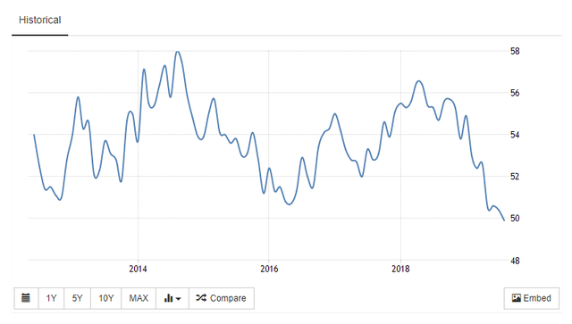 Economist: Kinh tế Mỹ đang suy thoái từng phần? - Ảnh 1.