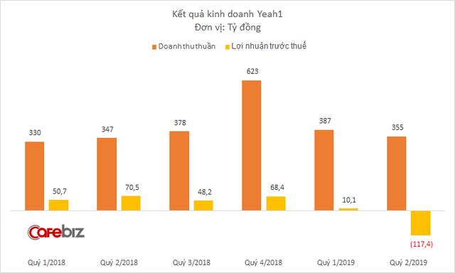 Sau một quý thê thảm vì sự cố YouTube, Chủ tịch Yeah1 Nguyễn Ảnh Nhượng Tống muốn chi 150 tỷ đồng mua cổ phiếu - Ảnh 1.