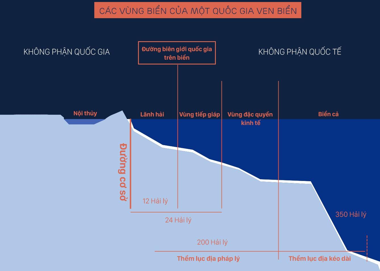Xâm phạm vùng biển Việt Nam, Trung Quốc đang mang tư duy bành trướng lục địa ra biển - Ảnh 3.