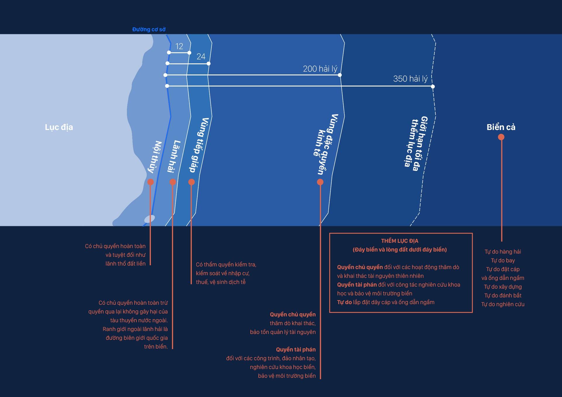 Xâm phạm vùng biển Việt Nam, Trung Quốc đang mang tư duy bành trướng lục địa ra biển - Ảnh 14.