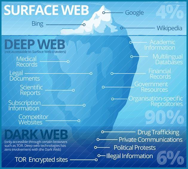 Các tầng ở Deepweb: Đâu là sự thật, đâu là lời đồn thổi của internet? - Ảnh 1.